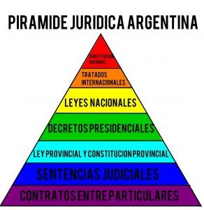 piramide juridica argentina