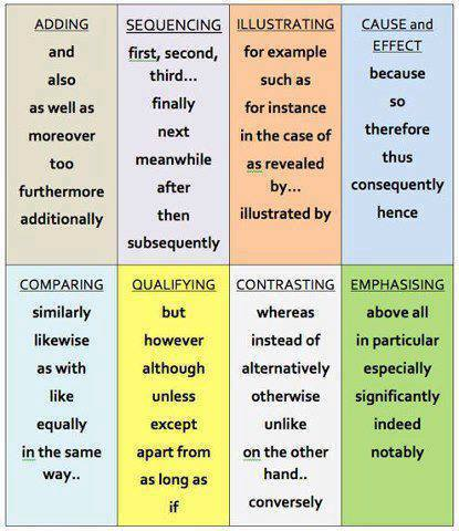 useful words for history essays